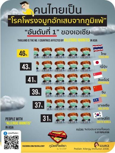 คนไทยเป็นภูมิแพ้อันดับ 1 ในเอเชีย