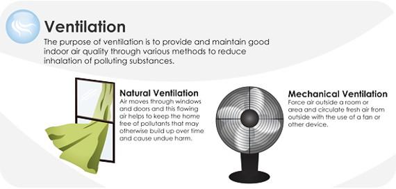 ระบบระบายอากาศ ช่วยยับยั้งโรคภูมิแพ้