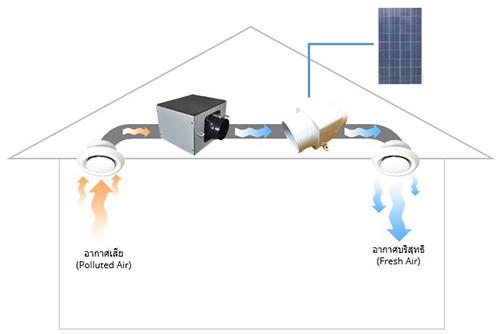 การใช้งานพัดลมกรองอากาศโซล่าเซลล์