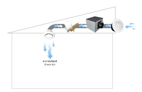 การทำงานพัดลมกรองอากาศโซล่าเซลล์