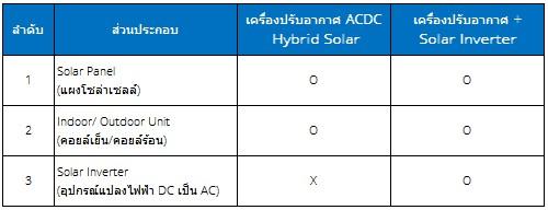 ข้อแตกต่างเครื่องปรับอากาศ ACDC Hybrid Solarกับเครื่องปรับอากาศ+Solar Inverter