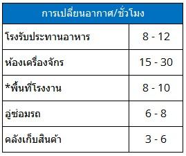 อัตราการเปลี่ยนอากาศ (Rate of ventilation)