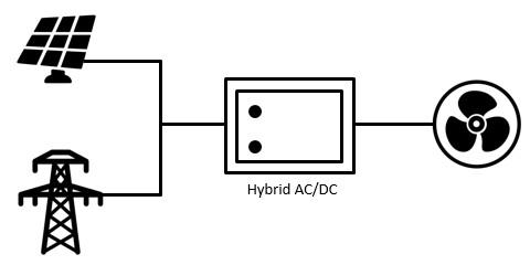 โครงสร้างระบบ Hybrid AC/DC