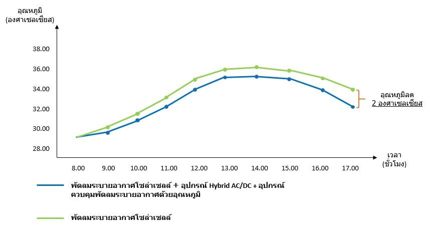 ข้อมูลเปรียบเทียบพัดลมระบายอากาศโซล่าเซลล์